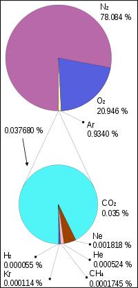 Атмосфера земли и физические свойства воздуха Рефераты ru Состав атмосферы Земли